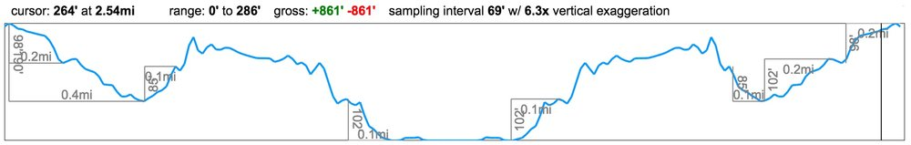 cathedral-cove-elevation-profile.jpg