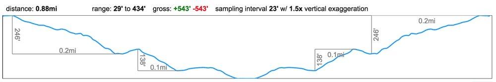 Pololu-valley-elevation-profile.jpg
