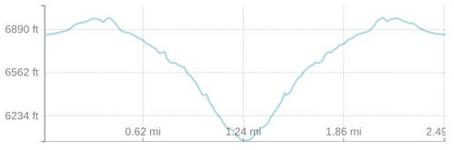 Elevation profile of the hike