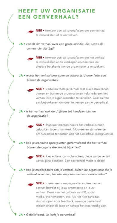 De oude scan. Op   www.storydoing.nl/extras   kun je de nieuwe, verbeterde versie vinden en gratis downloaden.