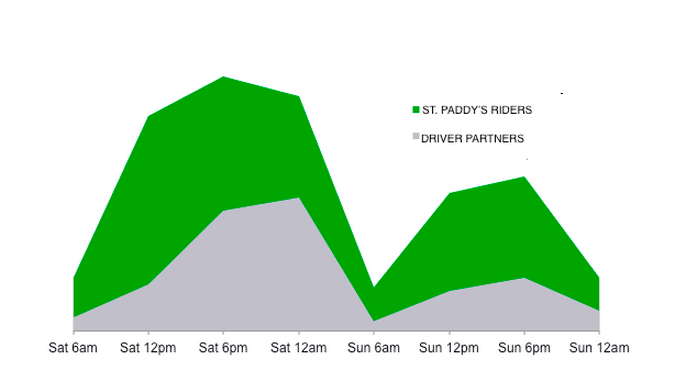 The graph above shows that Weekend Demand is far greater than Supply. The green areas of the graph represent potential weekend earnings for you. Try coming out during the day on Saturday & Sunday to make the most of your weekend.