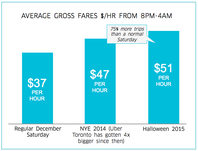 NYE Earnings Toronto.png