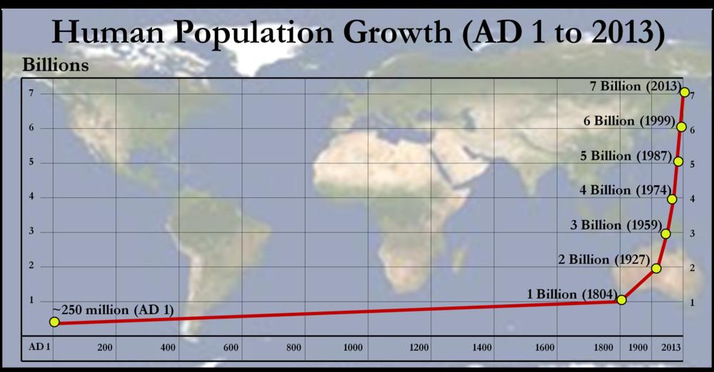 Overpopulation 1.png