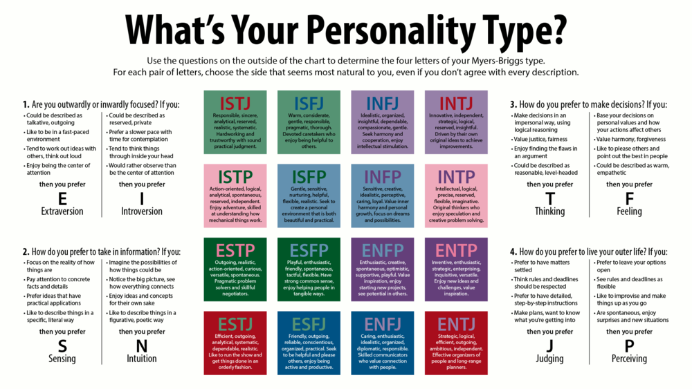 personality-type-1.png