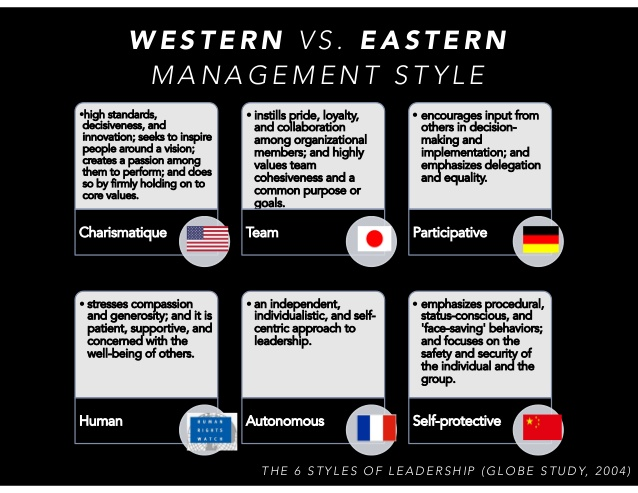 eastern-vs-western-management-26-638.jpg