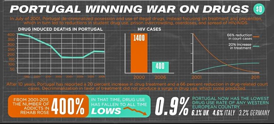 substance 1_Drug-abuse-in-Portugal.jpg