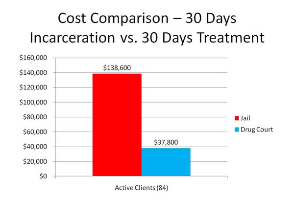 substance Cost Comparison 30 Days Incarceration vs. 30 Days Treatment.jpg