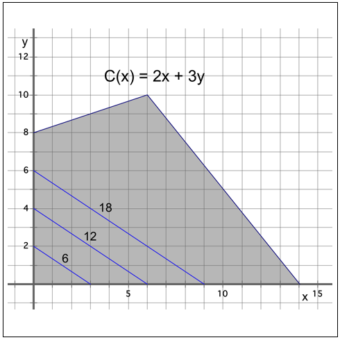 later 7 linear programming.png