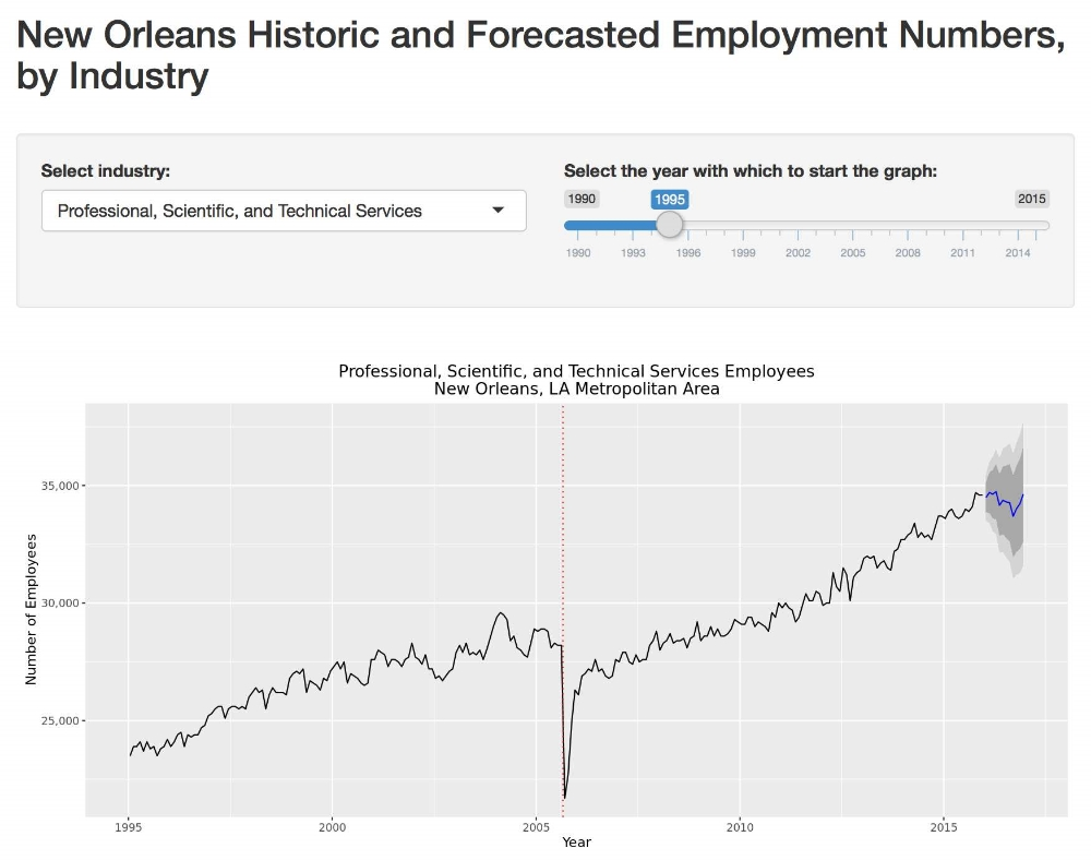 Web-based Shiny App for New Orleans Employment by Industry