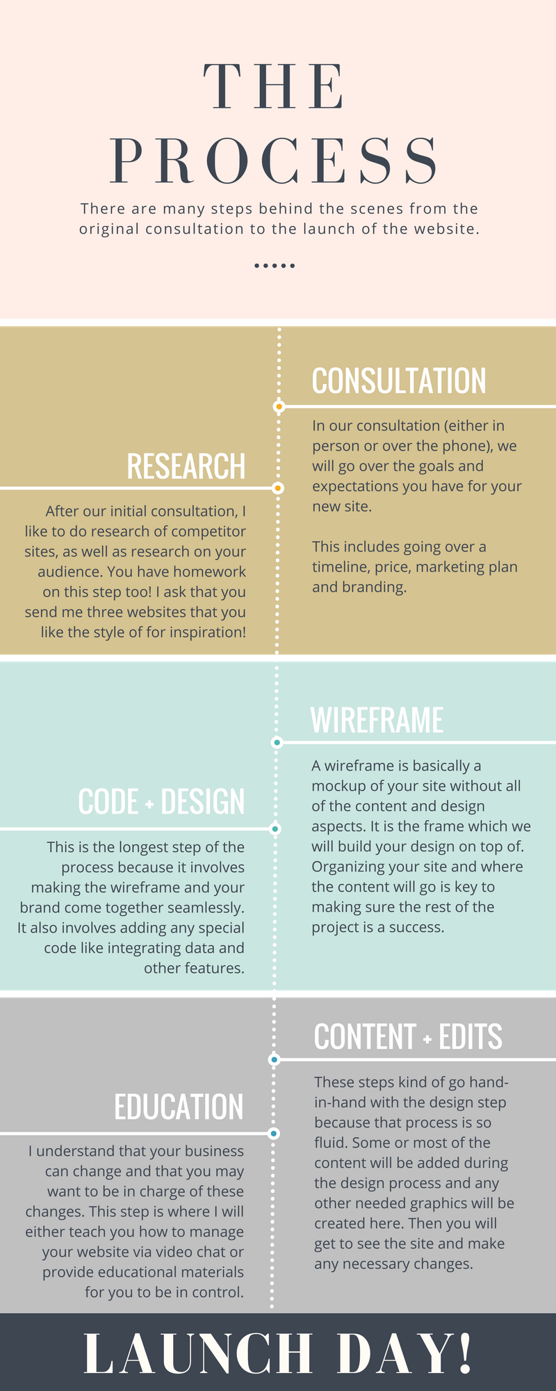 amor paloma designs web design process knoxville web design