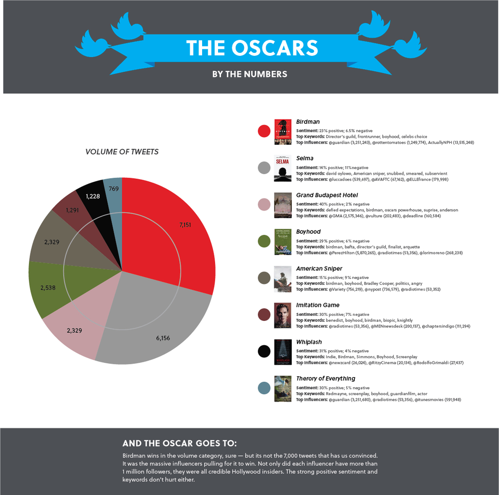 Oscars Twitter Data