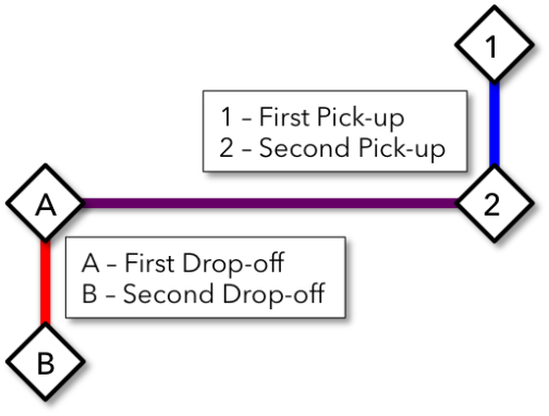 A diagram I made showing what a basic Lyft Line route could look like.
