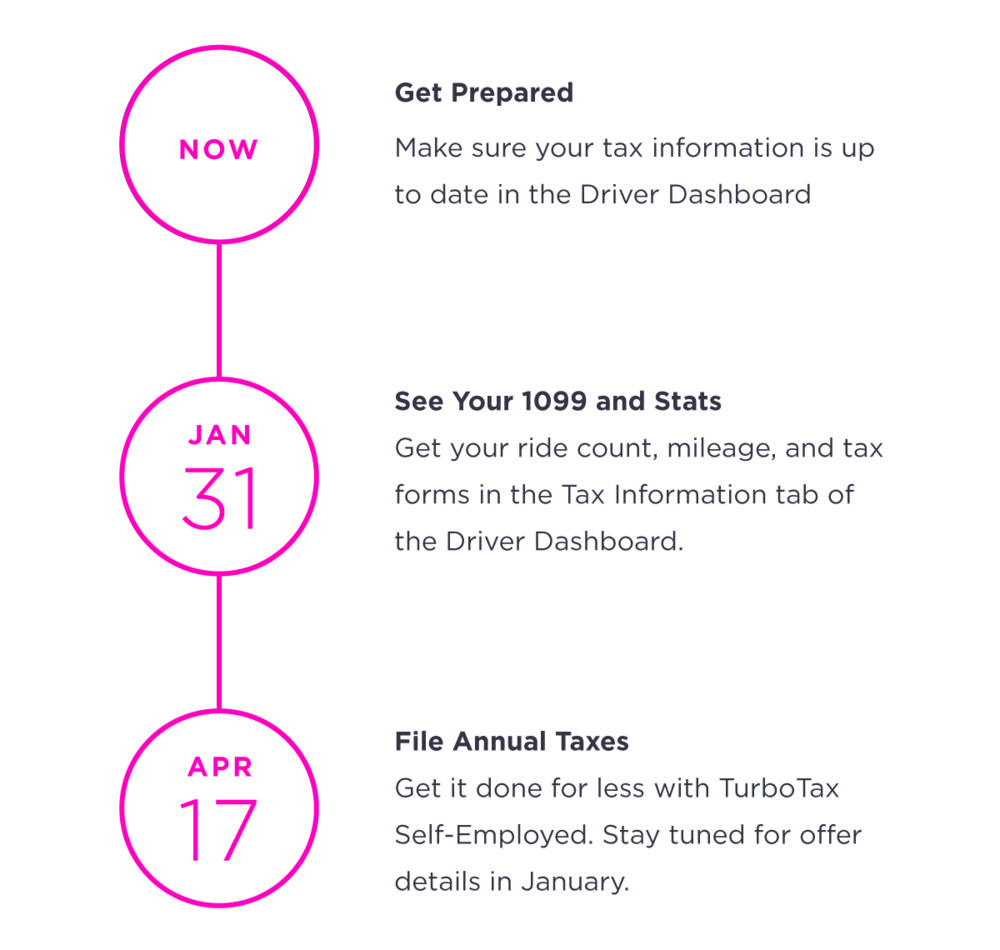 Lyft X Intuit Cheaper And Easier Tax Filing The Hub
