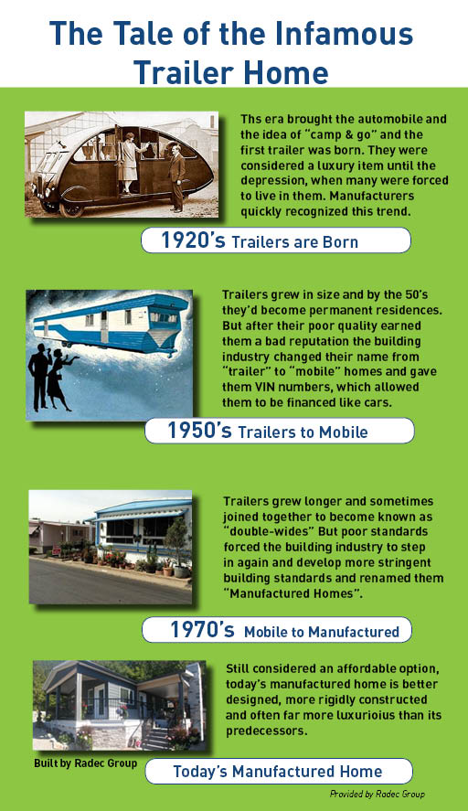 "Trailers evolved from campers to homes. But their poor construction damaged their reputation, rendering them as little more than an affordable housing option. But eventually, along with their name change to ""Manufactured"" homes, came a vast improvement in quality, design and eventually their stigma.   (Click image to download infographic)"