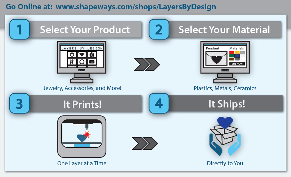 3d printing process layers by design 3d printing process