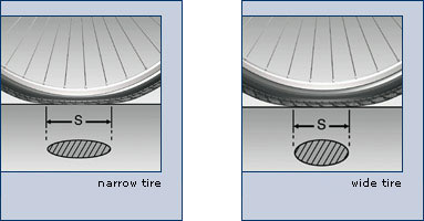 Comparative view of tire contact patch between narrow and wide tire.