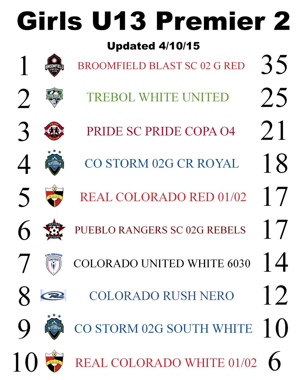 U11 Spring P1 Standings 3.18.JPG