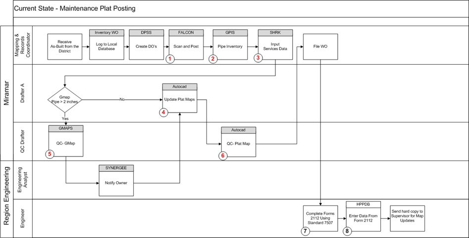 Click Picture to see Current State Process Flow Example