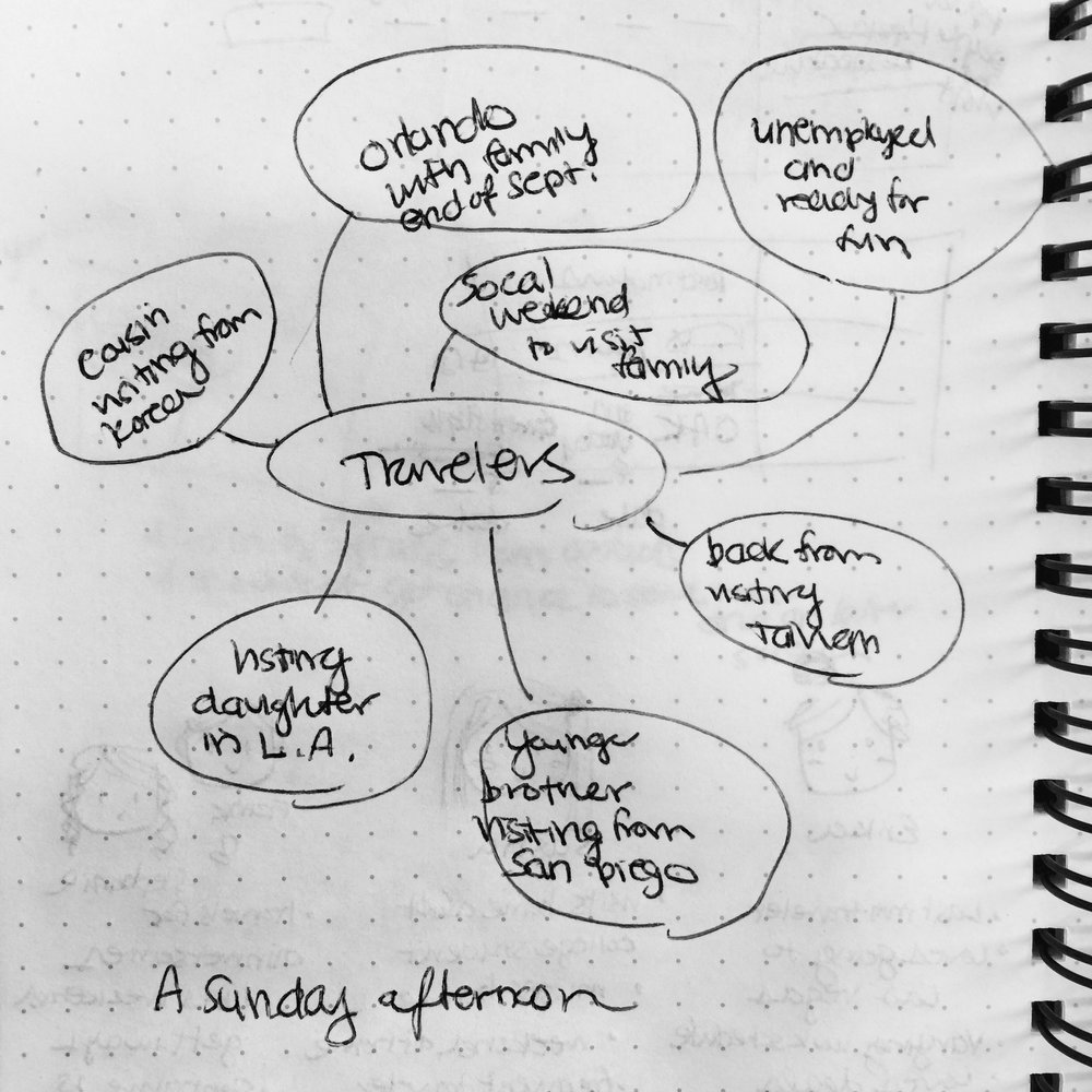 Affinity Map  - At one Sunday afternoon gathering of friends, different people shared their travel destinations whether visiting family, planning vacations, or hosting family members who are visiting.