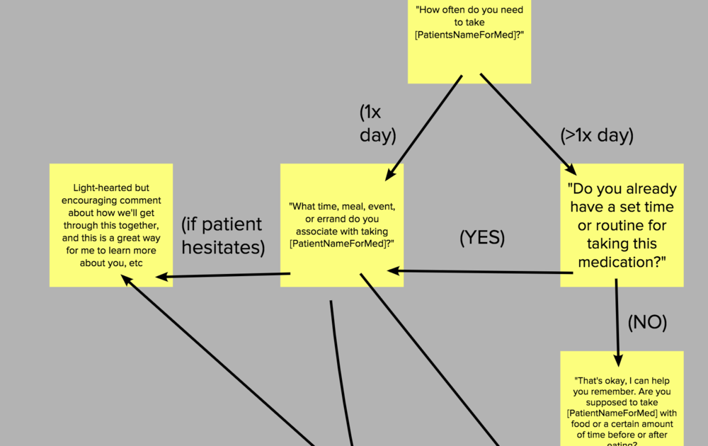 Conversational design -  Example snippet showing detailed patient conversation text.