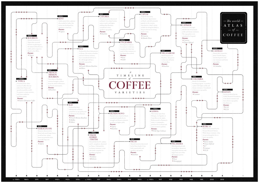 World Atlas of Coffee poster