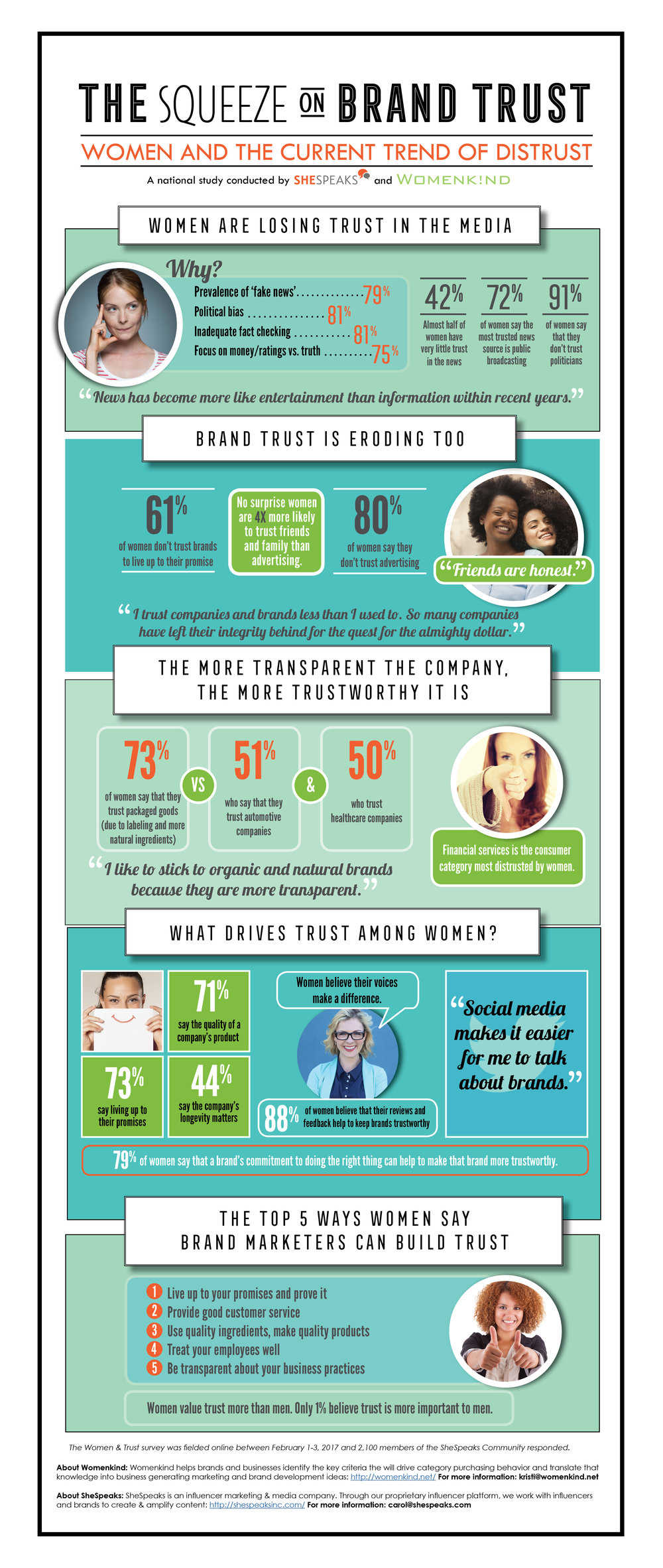Trust Infographic. The squeeze on brand Trust. Women-owned advertising agency. Women-owned communication company. Women-owned marketing agency.  Marketing to women experts. Female marketing consultants. Digital Marketing Specialists. Millennials, women, and girls. Women's market insight, Brand Strategy, Brand Positioning. Design Thinking. Advertising campaigns for women.