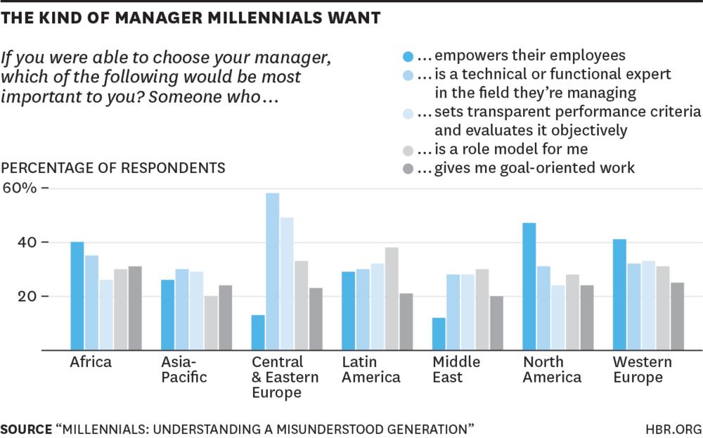 Millennials en empleo