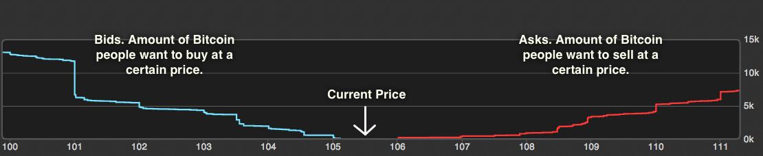 Market Dept