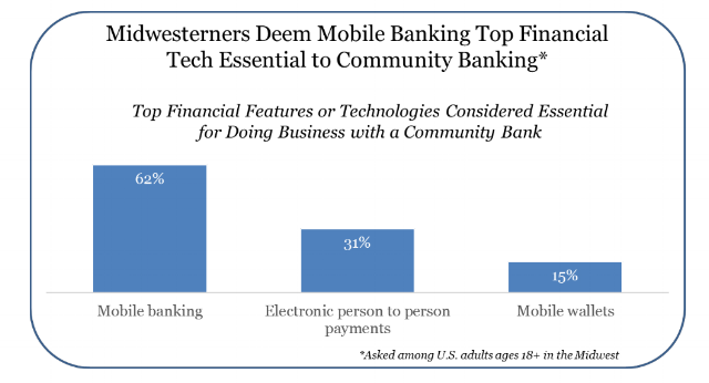 Midwesterners deem mobile banking top financial tech essentail