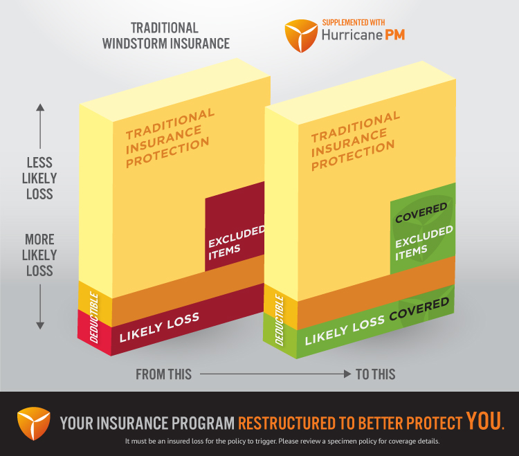Large Risk Management Parametric Insurance