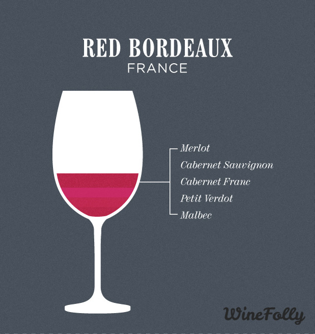 Blending red Bordeaux wine