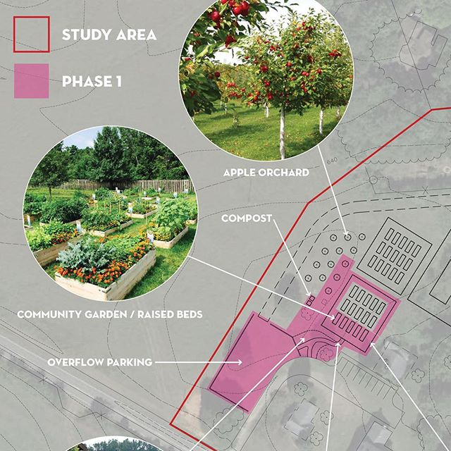 Sneak peek at a community garden master plan that we are working on. #communitygarden #sustainableagriculture #teachinggarden #phase1 #familiarworkshop