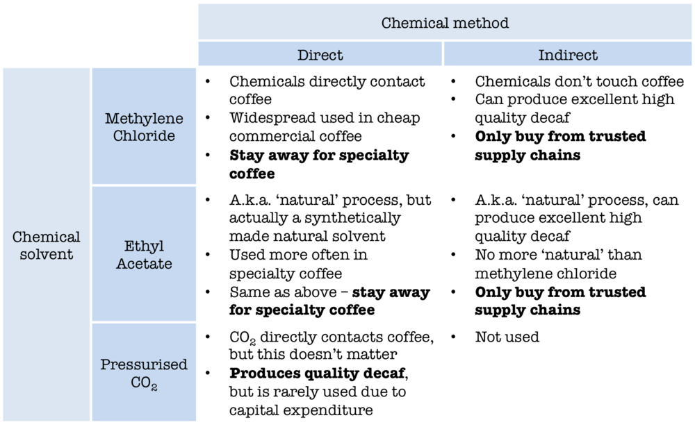 Decaf guide table