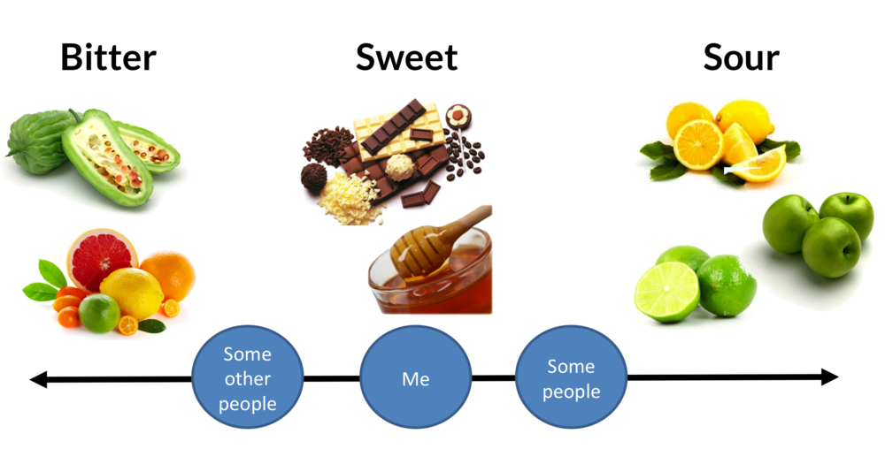 The coffee extraction flavour spectrum. You can't ever completely isolate bitterness, sweetness or sourness (and why would you), but you can maximise the effect of one along the line.