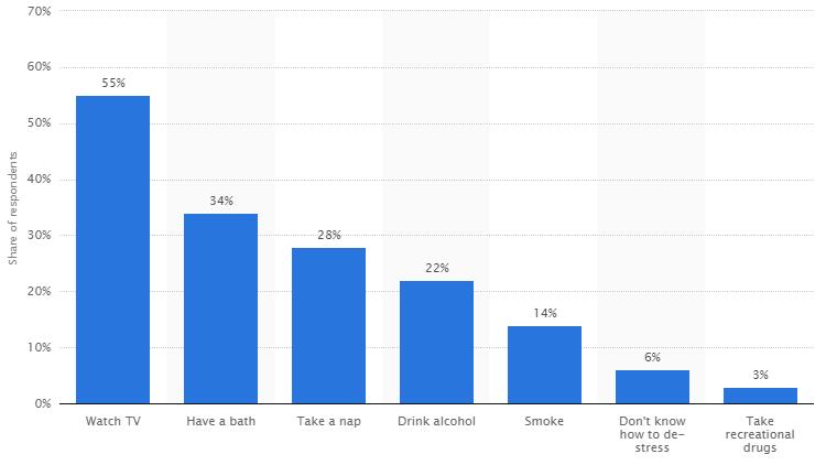 ©Statistica 2016 via Benenden health