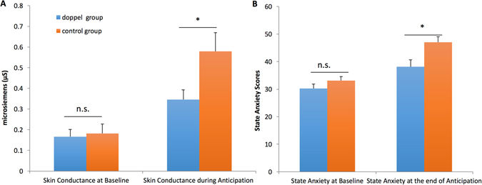 Average Skin Conductance levels across conditions and groups (A), and average state anxiety scores (B) for both the group using doppel and the control group. Participants who felt the heartbeat-like vibration became significantly less stressed.