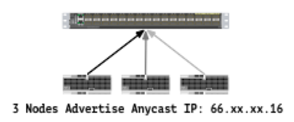 Anycast can be used to advertise the same IP address from multiple nodes across a network. The network routing protocol will decide with which nodes to establish a connection. Anycast lends itself naturally to load balancing and fault tolerance as a cluster of machines can receive traffic on a single public IP address.