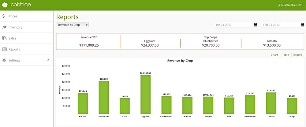Cabbige Reports break down revenue by crop, channel crop-by-channel, harvest, harvest-to-sale, and more....