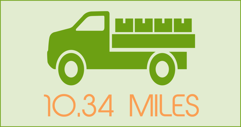 60% of farms reviewed travelled less than 10 miles to their wholesale buyer.