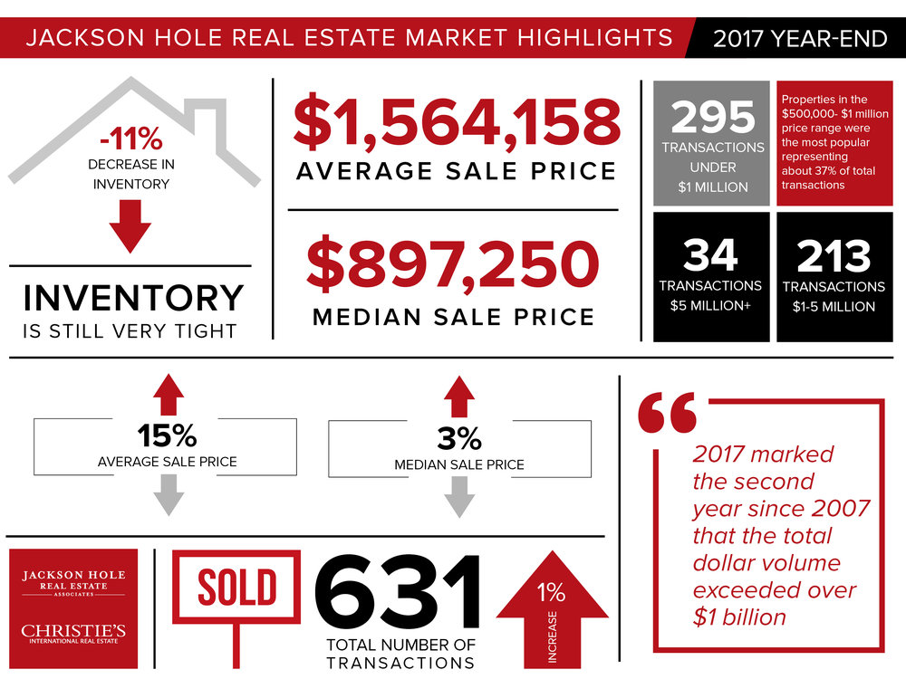 Infographic - Jackson Hole Year-End 2017 Market Report.jpg