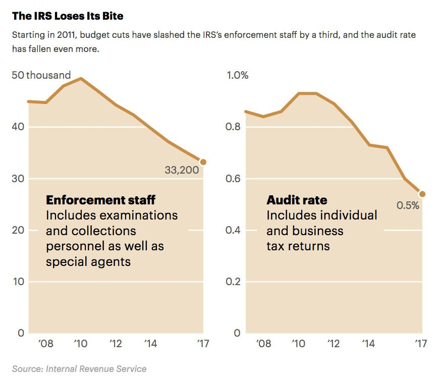 Enforcement Staff v Audit Rate.jpg