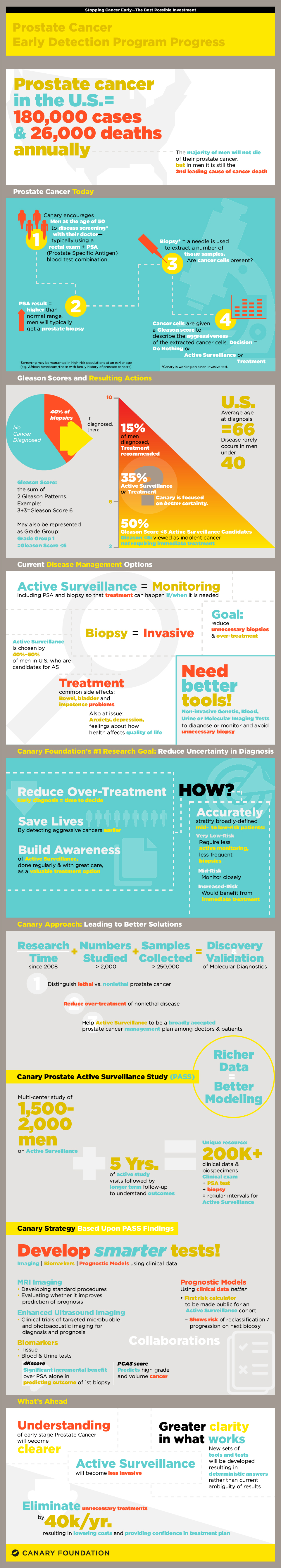 Prostate Team Progress Infographic  explains the current state of Prostate Cancer outcomes, diagnosis, and treatment and Canary Foundation's unique approach