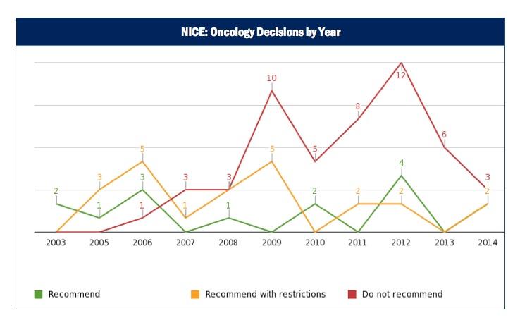 CDF Chart