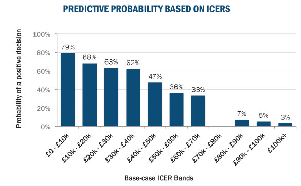 As the ICER decreases the probability of a positive decision increases.