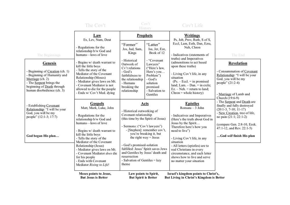 Bible Canon Chart 1.jpg
