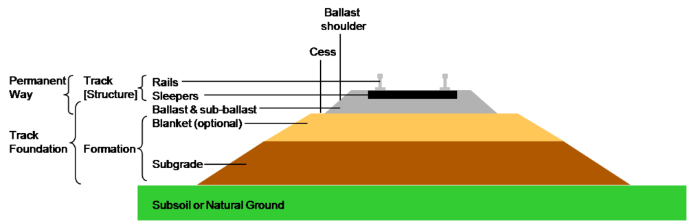 """""""Section through railway track and foundation"""" by Bermicourt - Own diagram. Licensed under CC BY-SA 3.0 via Wikimedia Commons"""