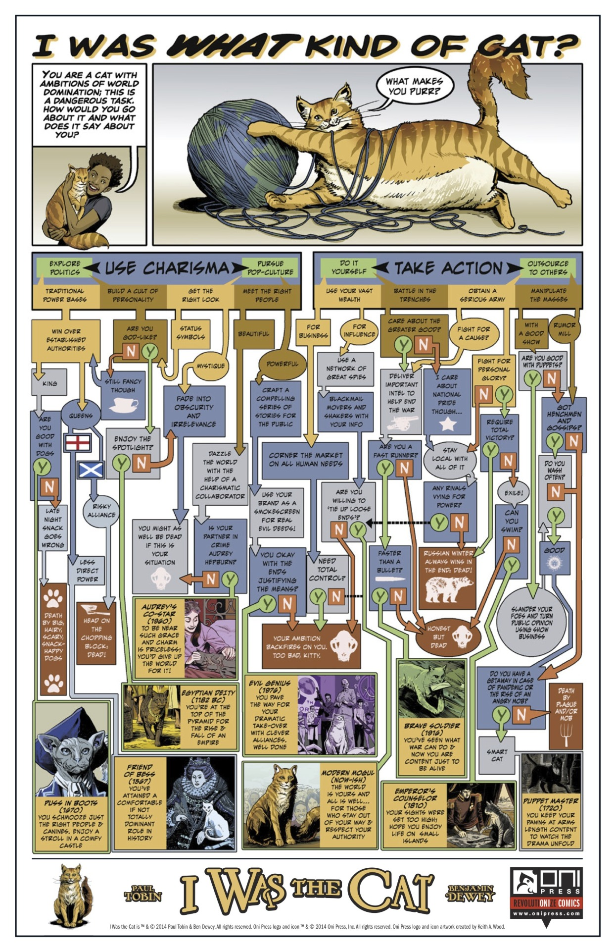 """rocket-prose :     The other day, when I was talking about I Was The Cat merchandising and I said we had something AMAZING… it was this """"plot flow chart"""" by  Benjamin Dewey  that I was talking about. We'll have larger versions of this available at tables, online, and as mental projections sent directly into your brain via our amazing mutant powers. (I'll have to check on the legality of that last one but I'm pretty sure we can do it)"""