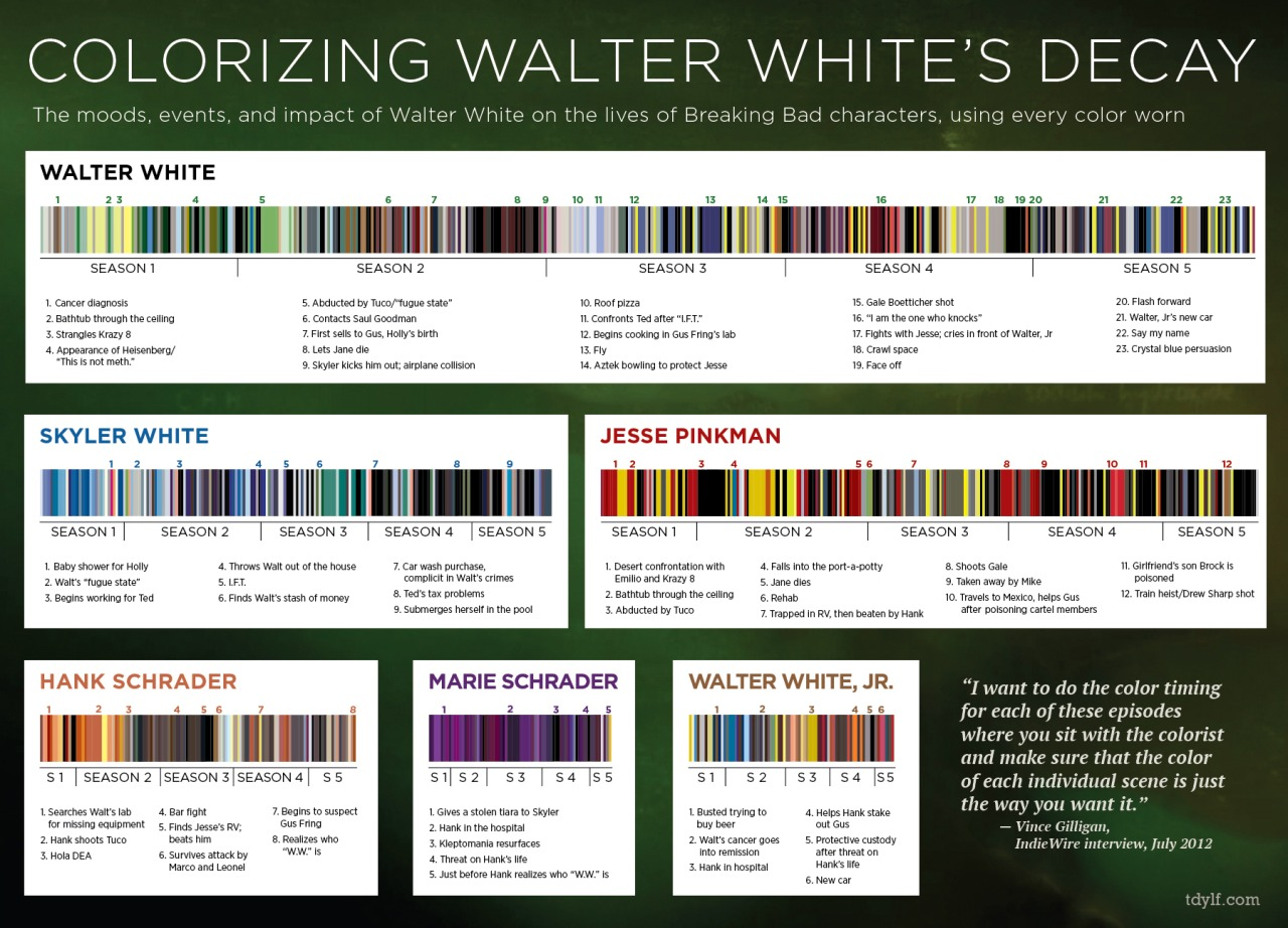 Clothing color schemes for all 5 seasons of Breaking Bad. Deep Obsessiveness Levels thru the roof on this one.    hi-res version