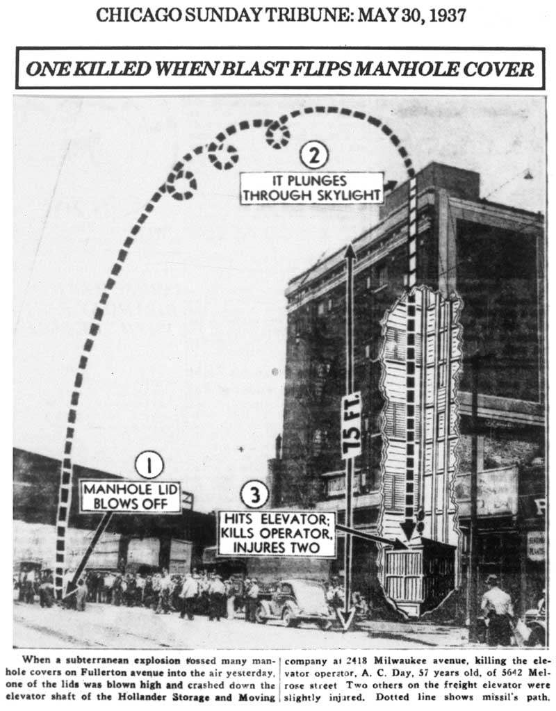 calumet412 :     In 1937, an underground explosion caused a manhole cover to fly into the air, crash through a skylight at 2418 Milwaukee (at Fullerton) and kill an elevator operator at the bottom of the shaft.   The building still stands.   Chicago Tribune