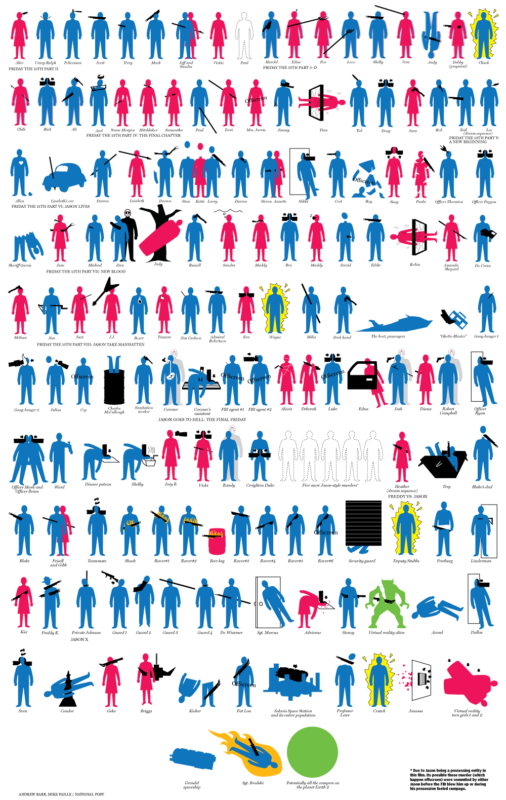 dan-hill :     Graphic of Jason's body count.   Source:  National Post